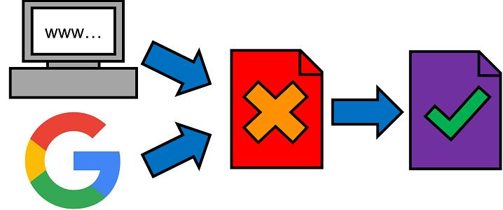Chuyển hướng redirect