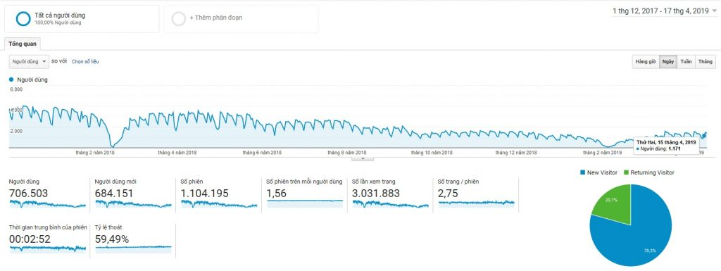 Analytic Google Panda