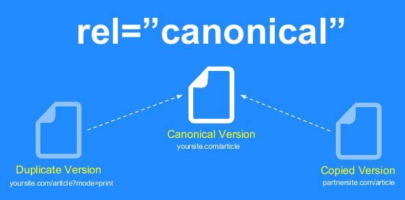 Canonical là gì