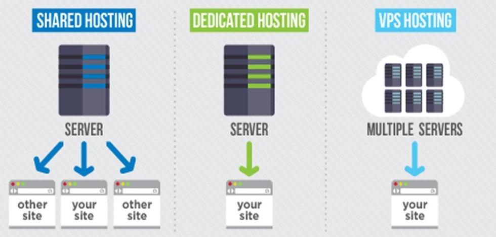 share hosting vps server